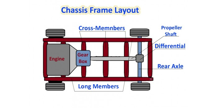 What are the loads coming on a chassis frame ?