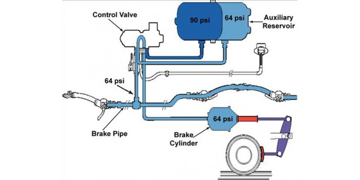 Rail Brake Diagram : How a train s air brakes works