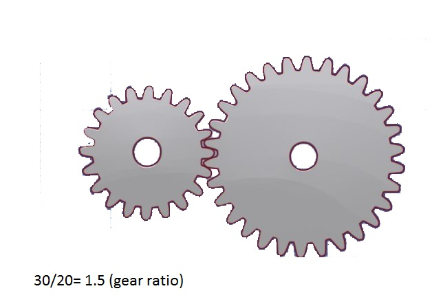 How to evaluate the gear ratio?
