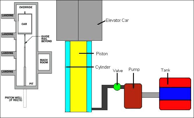 Hydraulic Elevator Diagram : How does hydraulic elevator work