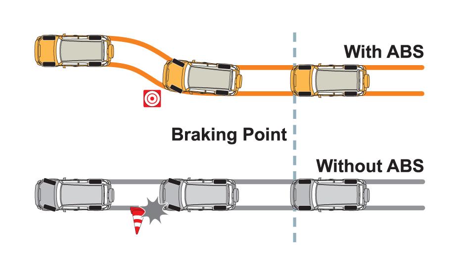 How Anti Lock Brakes Work