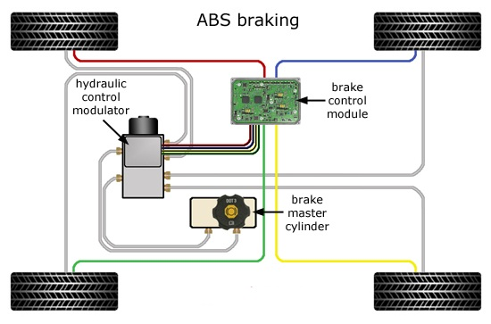 Most modern cars have ABS Brakes.